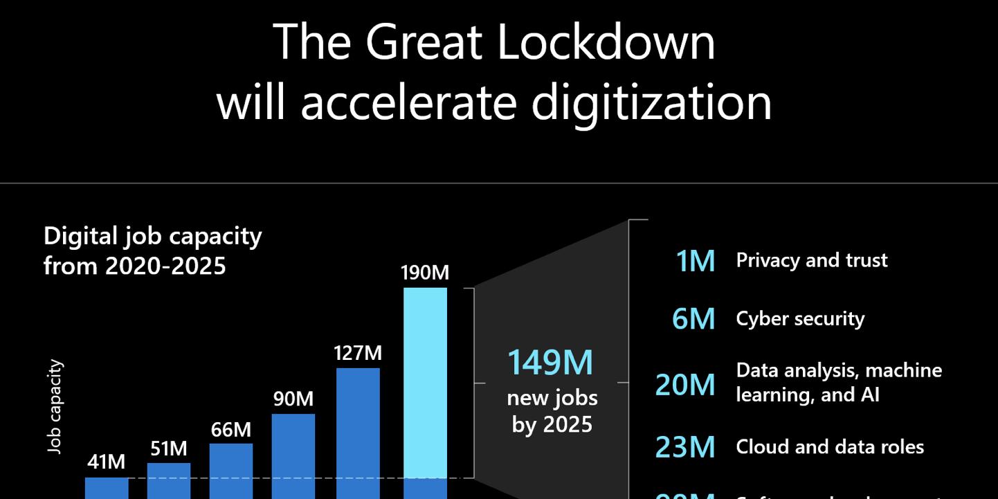 Comment Microsoft participe à la nouvelle économie COVID-19