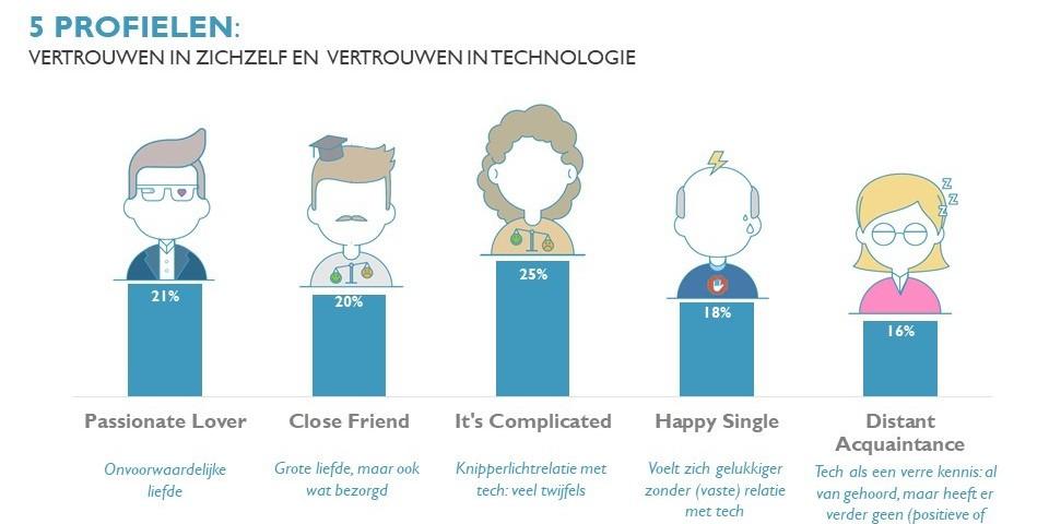 Imec's Digimeter toont haat-liefde relatie met Media en Technologie