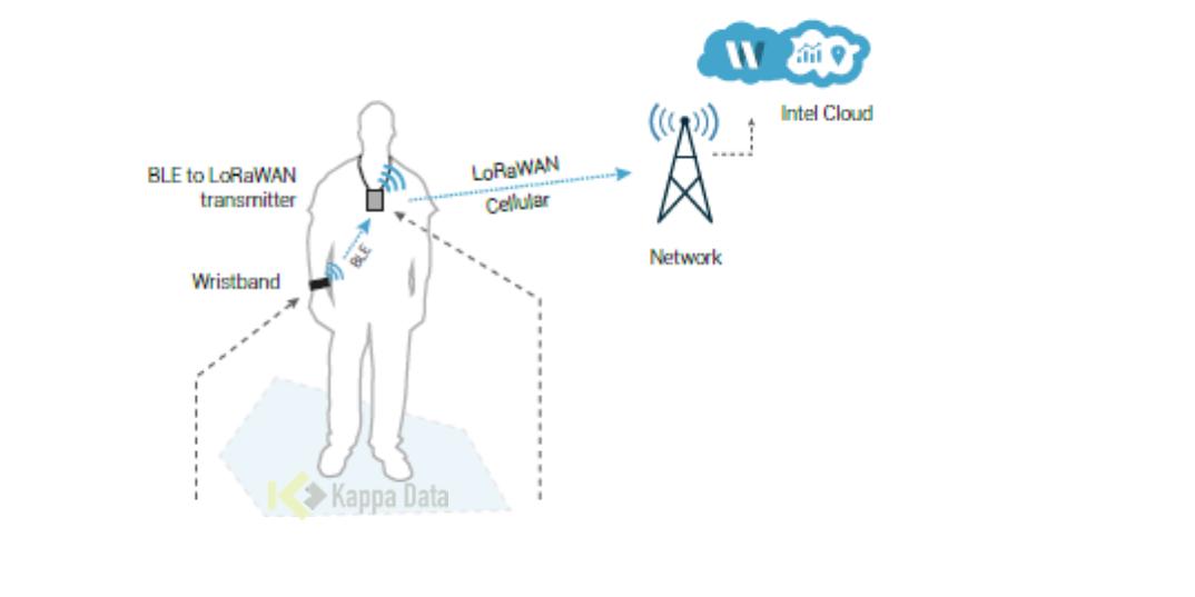 Kappa Data introduces ProxiPass: social distancing & proximity tracing tool for companies
