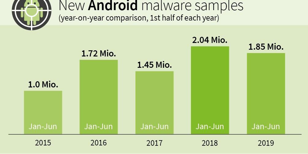 Ondanks lichte daling nieuwe kwaadaardige apps, neemt de dreiging voor Android apparaten nog steeds toe