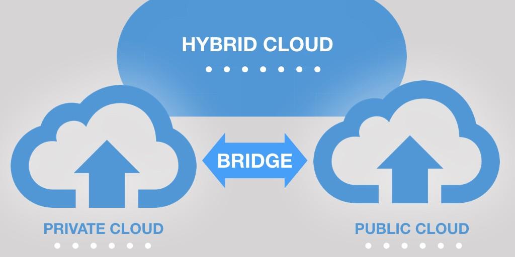 Architectures hybrides, nouvelle tendance du déploiement des entreprises