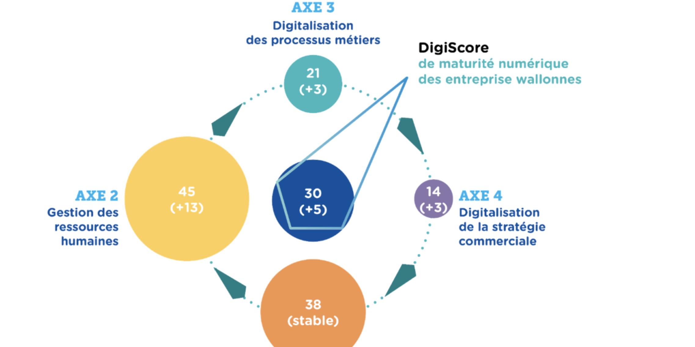 Un baromètre 2020 au beau fixe : mesurez la maturité numérique de votre entreprise !